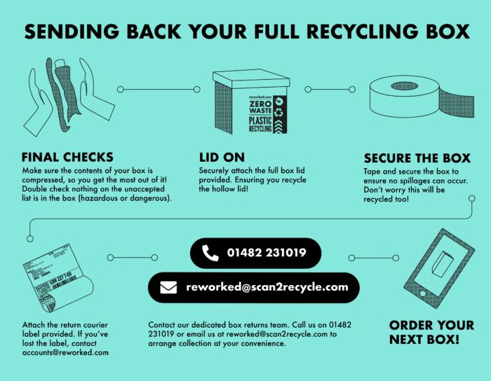 zero waste recycling box return reworked