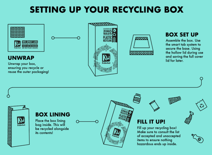setting up your reworked recycling box how to